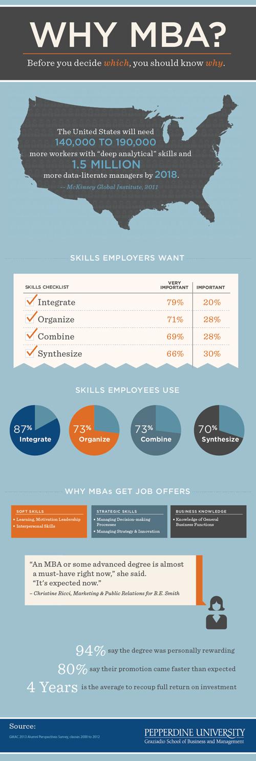 Full-time MBA program infographic