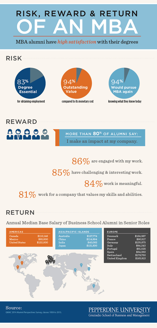 Fully Employed MBA program infographic