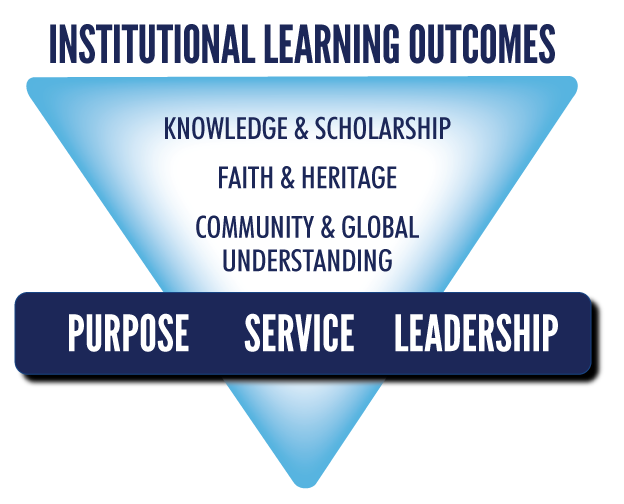 Institutional Learning Outcomes graphic