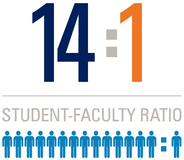14:1 Student-Faculty Ratio